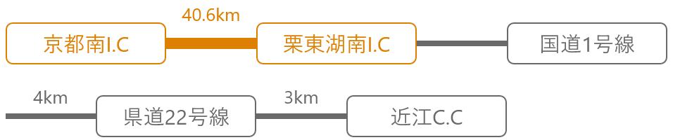 名神高速道路 栗東湖南I.Cより7.8km(約12分)