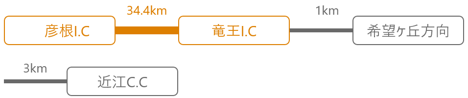 名神高速道路 竜王I.Cより4km(約6分)